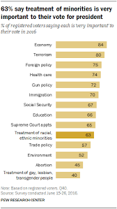 Differ Race Key Party A By Views Research Of Pew Center Treatment Minorities Election Issue Is