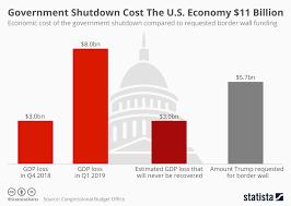 Chart Government Shutdown Cost The U S Economy 11 Billion