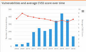 Vulnerability Chart Vulnerability Disclosures Growing Scada Down Isssource