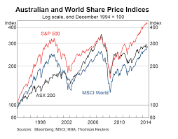 5 Australian Stocks To Consider For Income And Growth