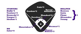 2017 Zips Projections Kansas City Royals Fangraphs Baseball