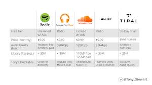soundcloud image size inside out presents why i have four music streaming subscriptions