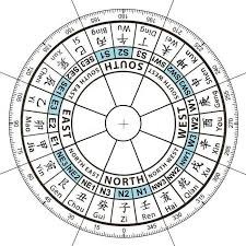 you need an accurate floorpan to scale a transparency of the 24 mountain compass to chinese feng shui compass