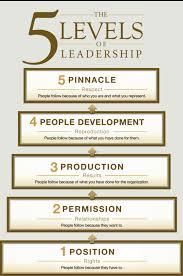 John Maxwell 5 Levels Of Leadership Dr Sharon H Porter Leadership Development Coach John Maxwells