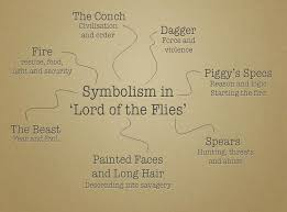 mr jones english english 1 2 students will complete their study of the novel lord of the flies this week by writing an essay that explores symbolism through out the novel