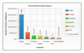 Fonts Tutorial Anychart Flash Chart Documentation