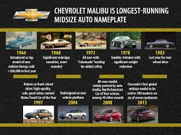 what new car did chevy release in 1968Chevrolet Malibu LongestRunning Midsize Auto Nameplate