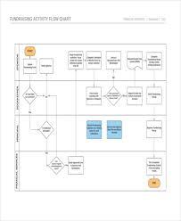 Financial Flow Chart Template 36 Flowchart Templates In Pdf Free Premium Templates