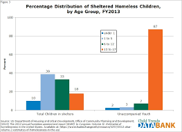 Homeless Children And Youth Child Trends