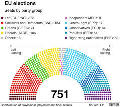 European Election 2019 Results In Maps And Charts Bbc News