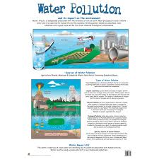 Water Pollution Wall Chart Rapid Online