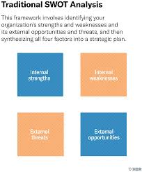 Strengths Weaknesses Are Your Companys Strengths Really Weaknesses