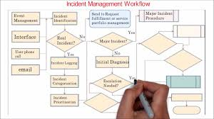 Incident Management Flow Chart 32 Itil Incident Management Overview Workflow