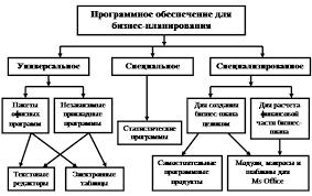 Реферат Анализ прикладного программного обеспечения  Реферат Анализ прикладного программного обеспечения используемого для разработки бизнес плана