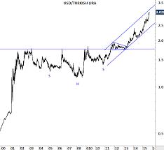 Us Dollar To Turkish Lira Chart Turkish Lira Archives Tech Charts
