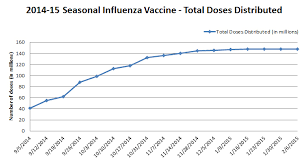 Influenza Dosage Chart 2014 15 Seasonal Influenza Vaccine Total Doses Distributed Cdc