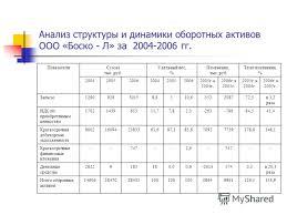 Презентация на тему ДИПЛОМНАЯ РАБОТА УПРАВЛЕНИЕ ОБОРОТНЫМИ  4 Анализ структуры