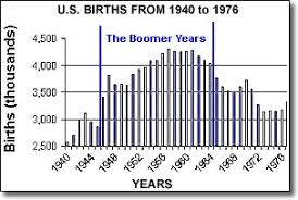 Baby Boomer Demographic Chart Oldest Baby Boomers Now 65 And The Future Of Us Population