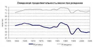 Реферат Анализ динамики смертности в Российской Федерации  Анализ динамики смертности в Российской Федерации