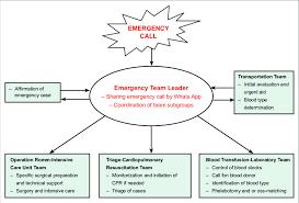 Emergency Call Flowchart Download Scientific Diagram