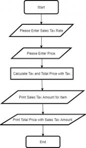 Pseudocode Or A Flowchart For A Program Coursebb