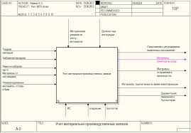 Формирования требований к информационной системе учета материально   Учет материально производственных запасов