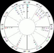 Tropical Zodiac Archives Gva