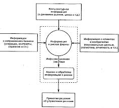Принципы информационного обеспечения системы управления риском Информационная система обслуживающая процесс управления риском