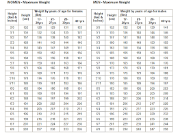 Army National Guard Weight Chart 79 Bright Usmc Height And Weight Chart