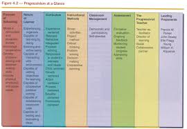 Learning Theories Summary Chart Education101intrototeaching Theories Of Education