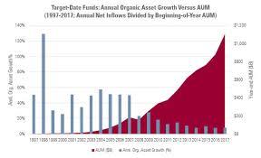 Morningstar Asset Allocation Chart Success Story Target Date Fund Investors Morningstar