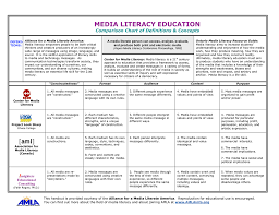 Media Literacy Education Comparison Chart Of Definitions