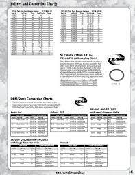Tra Clutch Ramp Chart 340 Team Clutch