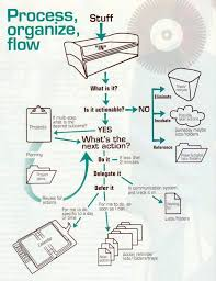 The Comprehensive Guide To Flowcharts Process Flow Diagrams