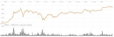 Bitcoin Price Chart All Time Bitcoin Price Run Hits 3 000 A New All Time High