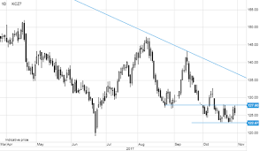 Arabica Coffee Rising Correction Risk On Record Short Bet