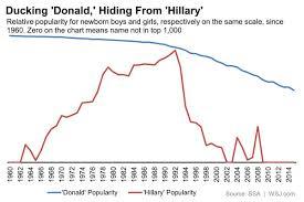 Baby Name Chart 2014