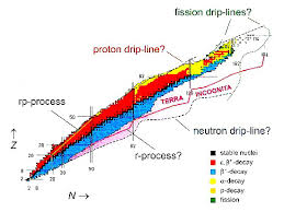 Resultado de imagen de Algunas partículas tienen una vida media mayor que otras