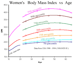 Standard Bmi Chart For Female Portrayal Of Women In Todays Media Analyzing The Effects