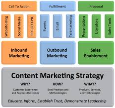 Content Marketing Strategy 4 Ways To Supercharge Your Content Marketing Strategy Lina