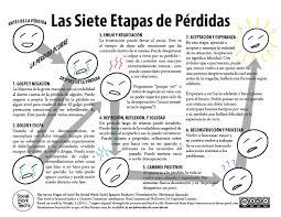 Las Siete Etapas De Pérdidas The Seven Stages Of Grief Translated