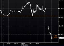 Usd Mxn Chart Mind The Gap Mxn Edition