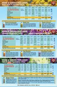 Fox Farm Feeding Chart House And Garden Coco Feed Uk