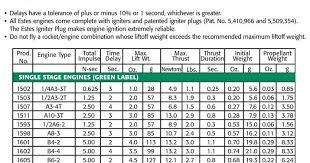 Estes Rocket Chart 63 Bright Estes Rocket Engine Guide