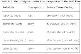 Spanish Infinitive Verbs Chart Spanish Verbs Future Tense Chart Verb Ser In Spanish Chart