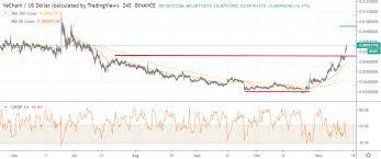Vechain Price Analysis Vet Usd Reemerging Crypto Briefing