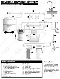 Ro Water Process Flow Chart Reverse Osmosis System Installation Guide H2o Distributors