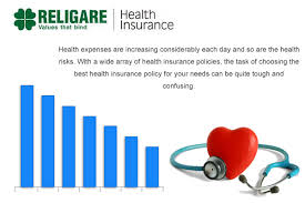 These are the well known medical insurance policy provider in the country which provides various insurance related service like cashless hospitalization, compensation and critical illness cover etc. Learn More About The Medical Insurance Companies For A Healthy Life Religare Health Insurance