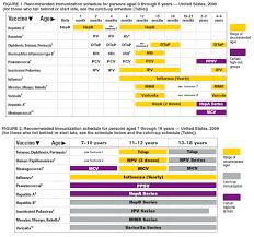 File Cdc Immunization Schedule 2009 Png Wikimedia Commons