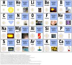 periodic table of elements atomic mass save periodic table with atomic mass not rounded copy molar